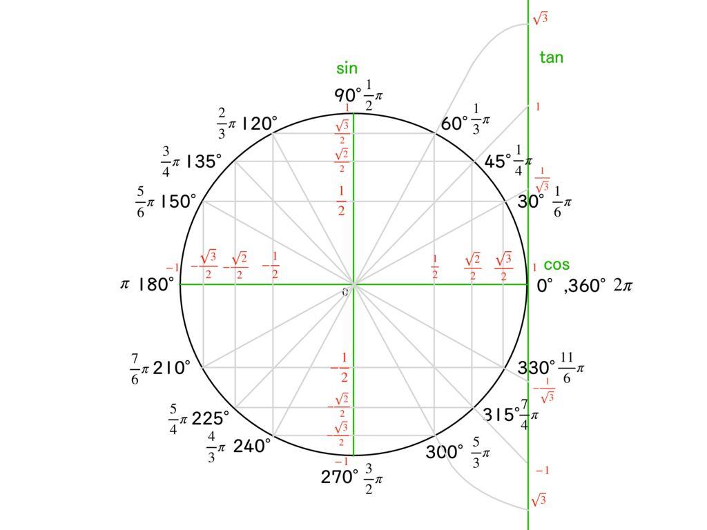 三角関数のサムネイル