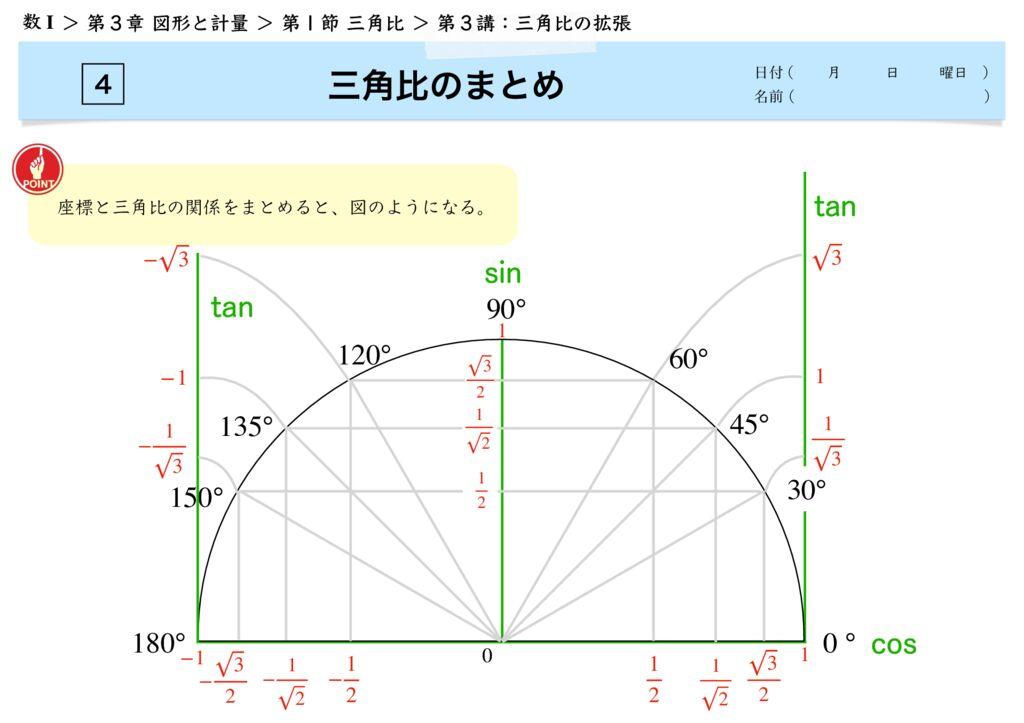 高数I 3-1 第3講k-7のサムネイル