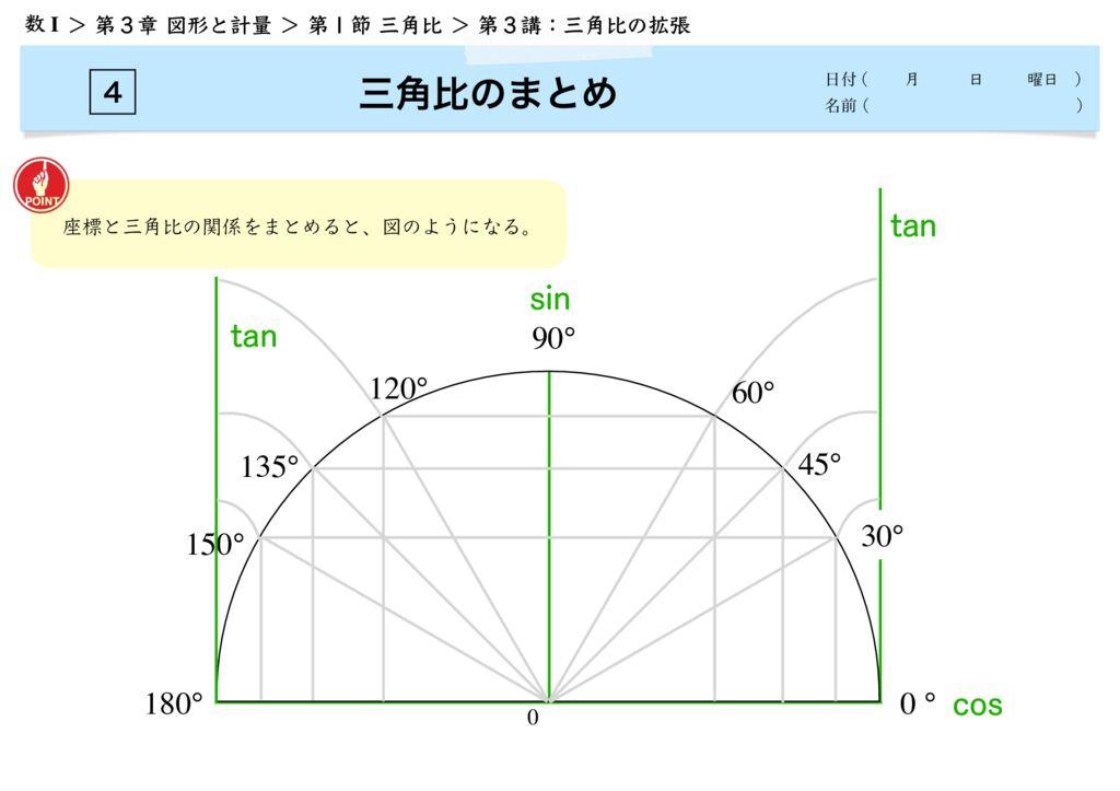 高数I 3-1 第3講m-7のサムネイル